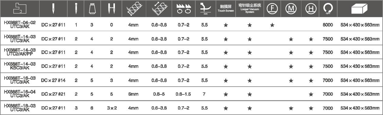 型号规格配置表