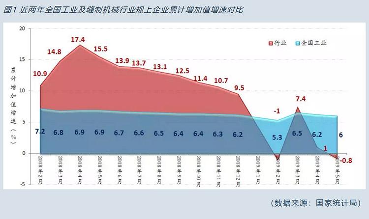图1近两年全国工业及缝制机械行业规上企业累计增加值增速对比